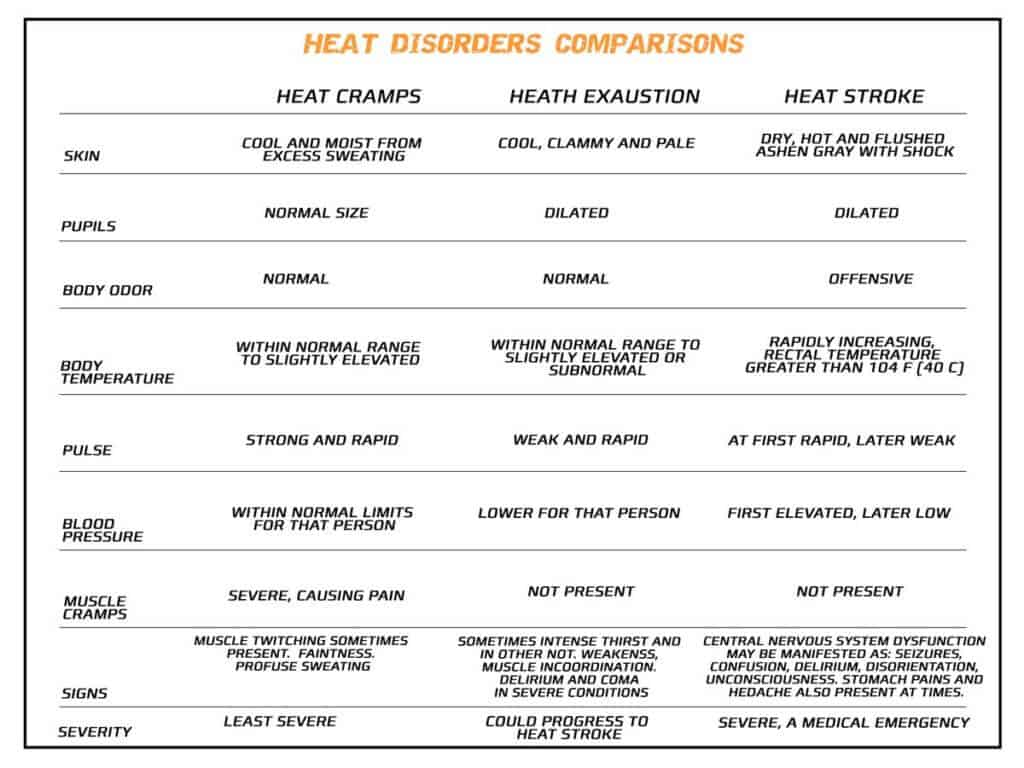 Comparing heat disorders