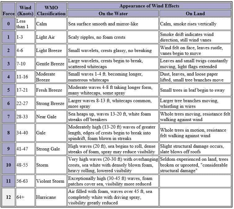 Weather Forecaster - Wind Scale for Sea and Land