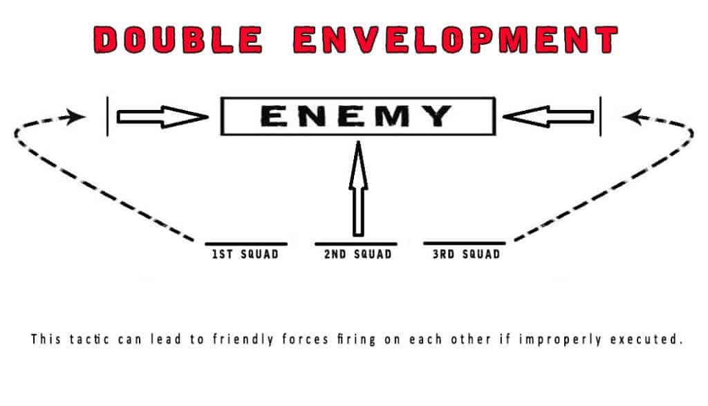 Double envelopment in small unit tactics