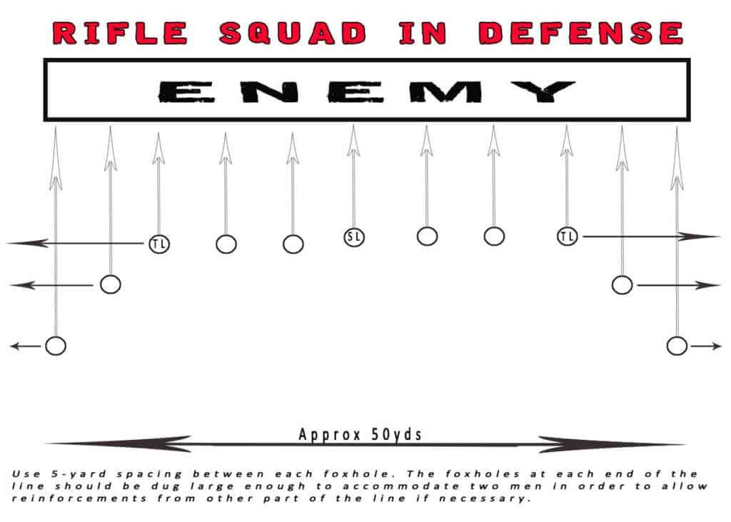 Small Unit Tactics - Rifle Squad In Defense